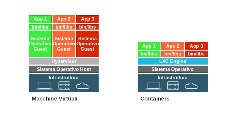 Differenze tra Macchine Virtuali e Containers